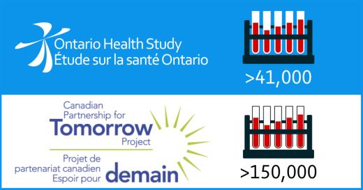 Ontario Health Study