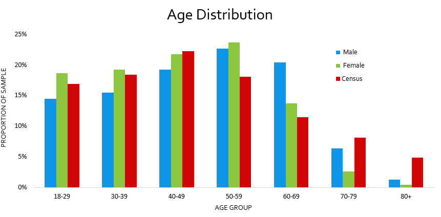 Age Distribution