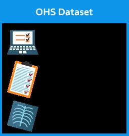 OHS Dataset