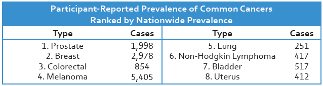 Participant-Reported Prevalence of Common Cancers Ranked by Nationwide Prevalence