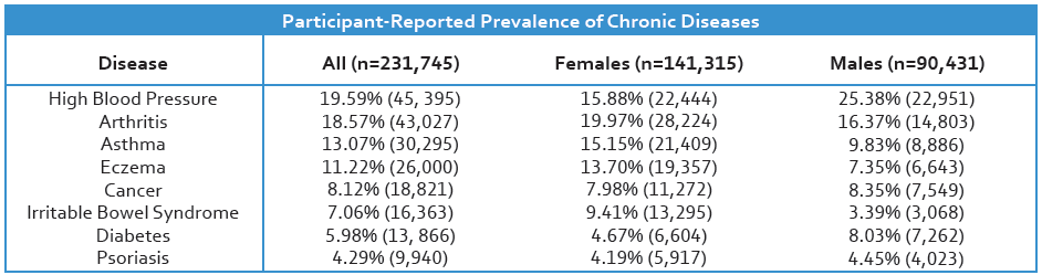 Participant-Reported Prevalence of Chronic Diseases